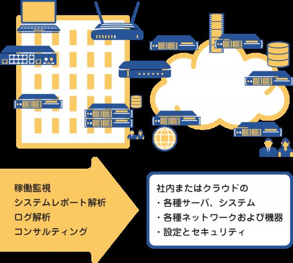 サイト運用管理サービス